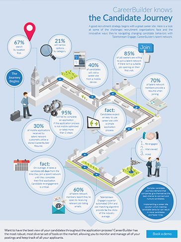 ressource-infographic-candidate-journey