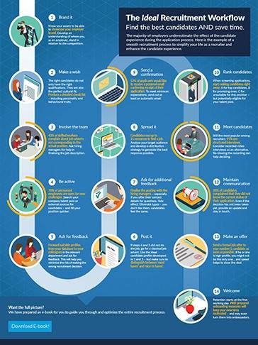 recruitment_workflow_infographic_UK_thumb-364x486