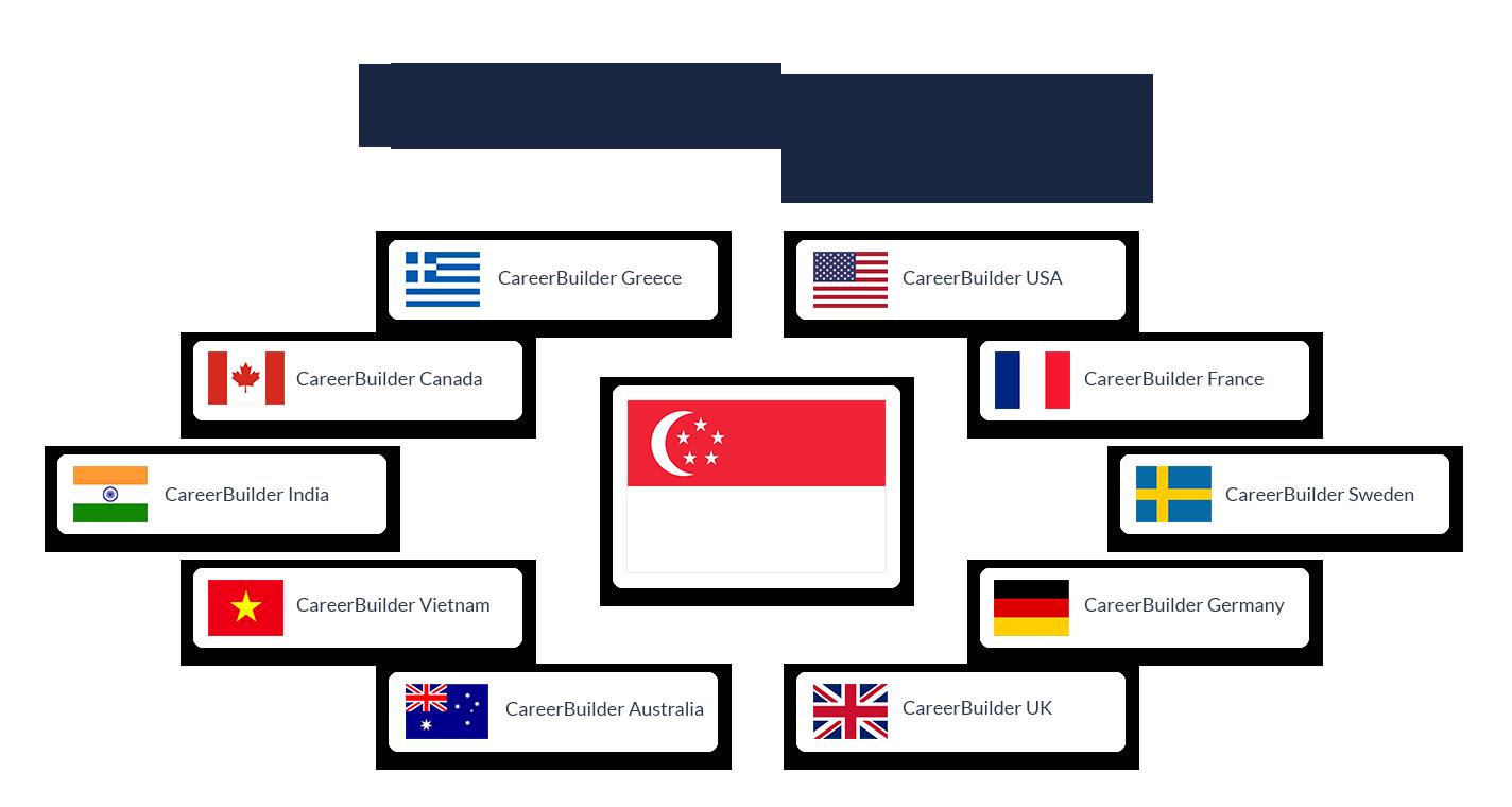 recruitment-careerBuilder International